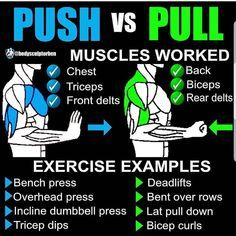 Push-Pull Training Splits. Body part focused regimes are becoming a thing of the past. Training one muscle group per day presents a whole host of problems, which could be holding back your muscle growth and fat loss endeavours. Training in a push-pull split takes into account how your body actually moves and what muscles are involved in each movement. Plus you will be working larger muscle groups more frequently. Try these 8 Muscle Building Gym Training Splits