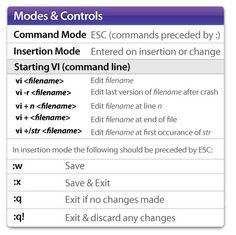VI Command Do Love, Cheat Sheets, Linux, Web Development, Linux Kernel