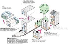 De stadskaswoning en verandawoning zijn innovatieve woonconcepten, die snel en betaalbaar gebouwd kunnen worden op verschillende kavels