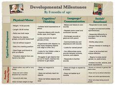 Child Developmental Milestone Chart Birth To  Year  Educational
