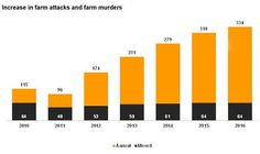South Africa's alarming increase in farm attacks over the last six years