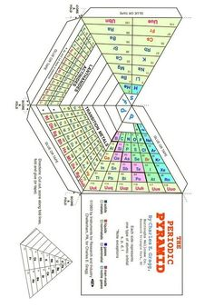 1056 best periodic tables taules peridiques images on pinterest science chemistry periodic table graphic organizers chemical engineering homeschool schools math school calendar multiple intelligences urtaz Image collections