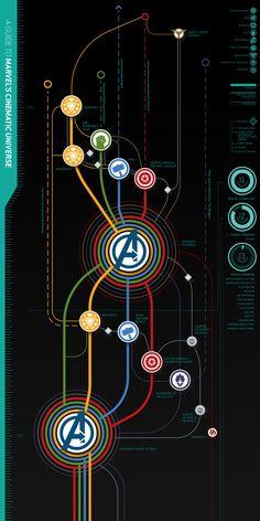 Marvel Zeitleiste