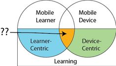 An inclusive definition of mobile learning