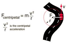 Centripetal force and acceleration. Motion Physics, Physics 101, Physics Lessons, Physics Projects, Basic Physics, Physics Formulas, Physics Notes, Physics And Mathematics, Engineering Science