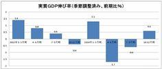 GDPプラス転換はアベノミクスの手柄ではない 消費増税の深刻な後遺症、所得改善の嘘 | ビジネスジャーナル