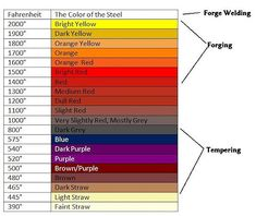 This chart shows how the temperature of steel changes as it heats up and the color changes. You can use this to know the heat of steel by it's color. Metal Projects, Welding Projects, Metal Crafts, Art Projects, Blacksmith Tools, Blacksmith Projects, Blacksmith Supplies, Metal Working Tools, Metal Tools