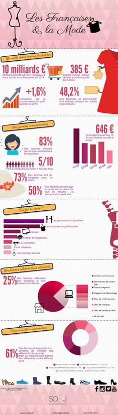 Chaque année la Fédération Française de Prêt-à-Porter révèle le bilan économique du secteur de la mode. So&J vous propose de découvrir ces chiffres en infographie !