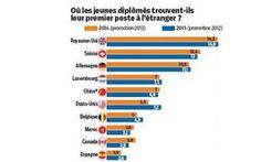 À la question « Où se situe votre avenir professionnel ? », plus d'un jeune diplômé en France sur quatre (27 %) répond : « A l'étranger », selon le...