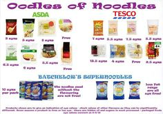 Syn values of noodles