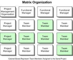 Matrix Org Structure - Change Mgmnt