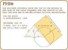 Giza on line -The Pyramids -page Dimensions and Mathematics Mathematics Geometry, Sacred Geometry, Golden Number, Battle Of The Planets, True Interesting Facts, Design Theory, Pyramids Of Giza, Golden Ratio, Math Numbers