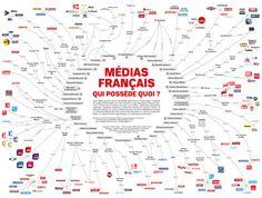 Le pouvoir médiatique en France
