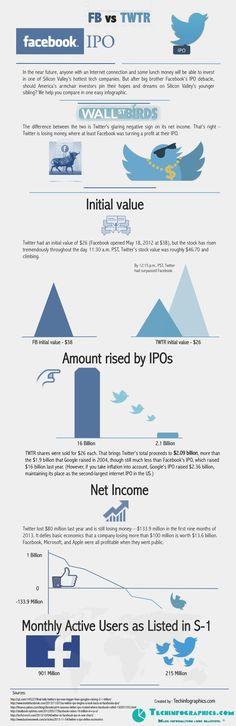 Twitter Vs Facebook IPOs #Infographic #Facebook #Twitter