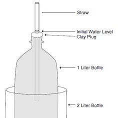 In this learning activity, students will construct a soda-bottle thermometer, which is similar to the thermometer used by GLOBE schools. Both are based on the principle that most substances expand and contract as their temperature changes. This experiment also demonstrates the principle of heat transfer. The resource includes an activity and data sheet for student use. This resource is in the Atmosphere chapter of the GLOBE Teacher's Guide, and is supported by GLOBE atmosphere field protocol... Science Ideas, Science Experiments, Teacher's Guide, Soda Bottles, Data Sheets, Earth Science, Heat Transfer, Learning Activities, Nasa