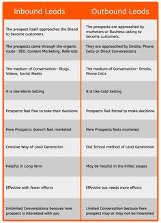 Lead Nurturing, Types Of Lead, Lead Generation, Roots