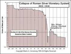 Collapse Of Roman Si