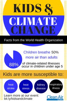 Infographic on kids' #health and climate change