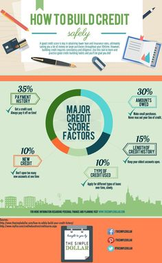Having a solid credit history and credit score are important parts of your financial future. Here's the problem: To get a loan for a house or car, you need to show a history of responsible use and payment of credit. So what comes first? Use this graphic to identify the major factors you need to safely and gradually build up your credit score.