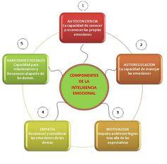inteligencia emocional redes sociales #crecimientopersonal #inteligenciaemocional