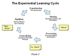 Gibbs reflective cycle essay