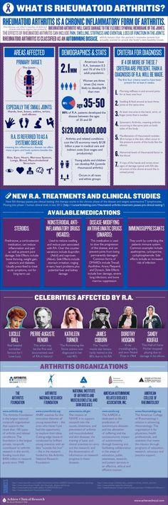 "What is rheumatoid arthritis ? ""Rheumatoid arthritis is a chronic inflammatory form of arthritis. Rheumatoid arthritis will cause damage to the flexible synovial membrane of the joints. The effects o What Is Rheumatoid Arthritis, Types Of Arthritis, Arthritis Symptoms, Arthritis Remedies, Arthritis Relief, Ankle Arthritis, Arthritis Hands, Physical Therapy, Nursing"