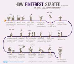 Infográfico sobre a trajetória do Pinterest, da rejeição inicial que o criador Ben Silbermann teve ao sucesso que é hoje.