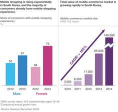 Korean consumer behavior Consumer Behaviour, Mobile Shop, South Korea, Behavior, Bar Chart, Marketing, Infographics, Korean, Asian