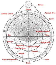 Diagram of an astrolabe