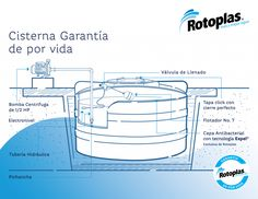 Water Irrigation, Hydroponics, Travel, Ss, Pumps, Google, Design, Septic Tank, Hydro Dipping