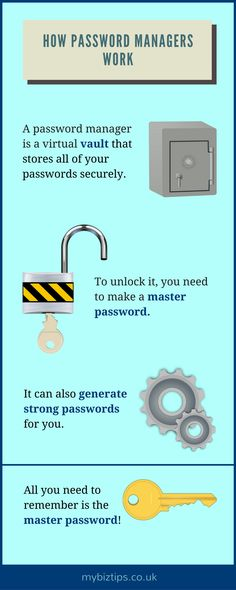 Sunday Biz Tip: How Password Managers Work