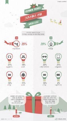 연인들이 기대하는 크리스마스 선물은 뭐가 있을까 [인포그래픽] #Christmas / #Infographic ⓒ 비주얼다이브 무단 복사·전재·재배포 금지