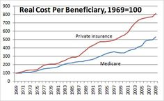 The Reason Health Care Is So Expensive: Insurance Companies ...