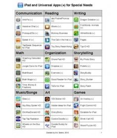 iPad Apps and Accessories for Special Needs