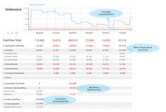 Der Beitrag flowpilot Praxis-Beispiel: Online Liquiditätsplanung mit Cashflow Szenarien erschien zuerst auf Liquiditätsmanagement - flowpilot, der Liquiditätsplaner. Planer, Map, Accounting, Finance, Things To Do, Money, Location Map, Maps