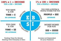 Home based businesses can be a great way to get this type of income. Robert Kiyosaki has stated in his book Business of the Twenty First Century that network marketing is the most viable choice for average people to earn above average income. He beli Robert Kiyosaki, Amway Business, Business Contact, Rich Dad Poor Dad, Wealth Creation, Financial Literacy, Found Out, Passive Income, Extra Money