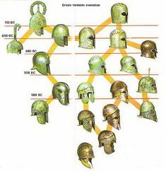 Greek Helmet evolution II by hoplites Medieval Combat, Medieval Weapons, Greek History, Ancient History, Women's History, British History, American History, Native American, Greek Helmet