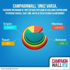 #CampaignWall 'unuz varsa, Facebook İnstagram ve Twitter'daki paylaşım ve kullanıcı raporlarını isterseniz dakika, saat, gün, hafta ve aylık olarak alabilirsiniz! www.campaignwall.com