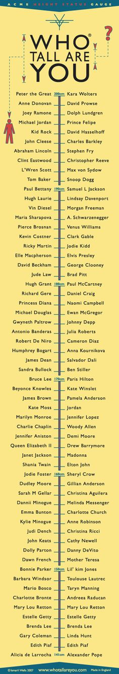 Who tall are you? Measure your height against famous people.