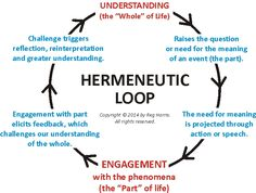 Hermeneutics is essentially a cycle of understanding
