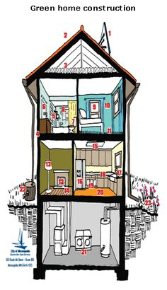 1000 images about house building tips on pinterest for Build it green checklist