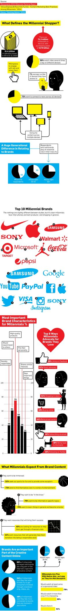 Millennial Shoppers Like Facebook, Twitter, Brands and Even Ads [INFOGRAPHIC]
