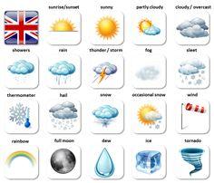 Weather - basic English vocabulary