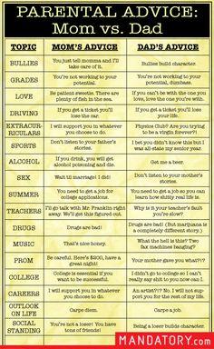 Parental Advice...Mom vs.Dad. True of False?