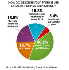 40% of marketers have no plans for mobile display advertising in 2013. 19% currently run mobile display ads, and 16% have plans to do so in the next year.   Read more: http://www.marketingprofs.com/charts/2013/11192/how-marketers-are-using-mobile-in-2013#ixzz2ZFUj03Uf