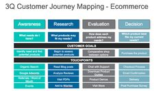 How Top eCommerce Companies Utilize CRO to Stay Ahead Online Marketing, Social Media Marketing, Digital Marketing, Customer Journey Mapping, Competitor Analysis, Startups, Ecommerce, Awesome, Amazing