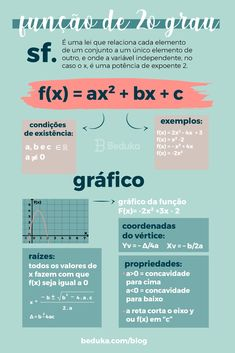 A função de Segundo Grau é aquela determinada pela lei (fx) = ax² + bx + c, onde a, b e c são números reais e a ≠ 0. Ela é chamada de função quadrática ou função do segundo grau devido a sua variável independente (x) estar elevada ao quadrado (x²). Study Organization, Study Techniques, Bullet Journal School, Study Planner, Math Help, Language Study, Exam Study, Lettering Tutorial, Study Hard
