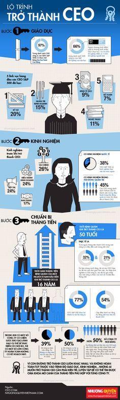 Brands Vietnam - [Infographic] Lộ trình trở thành CEO