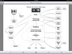 Sharing diagram for iPads