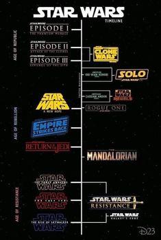 Official Star Wars timeline - Star Wars Clones - Ideas of Star Wars Clones - Star Wars Fan Art, Star Wars Film, Simbolos Star Wars, Amour Star Wars, Star Wars Poster, Batman Poster, Star Wars Clones, Star Wars Canon, Star Wars Books